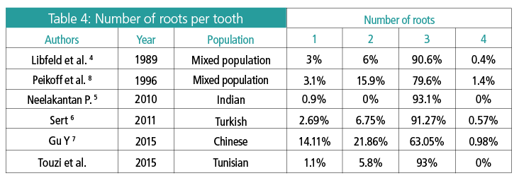 Table 4: Number of roots per tooth