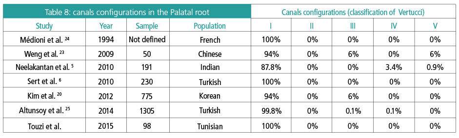 Table 8: Canals configurations in the Palatal root