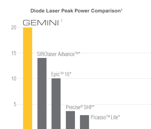 Diode Laser Gemini Ultradent peak power