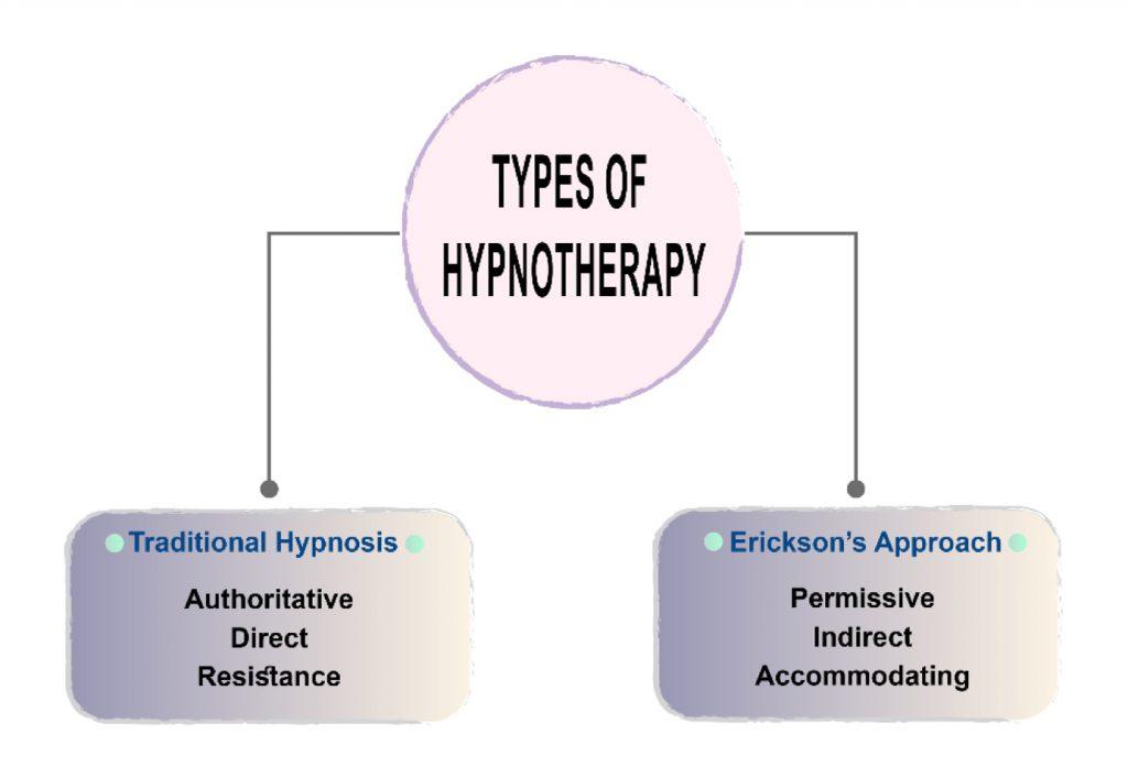 hypnosis dental patient dentistry pain hypnotic monastir