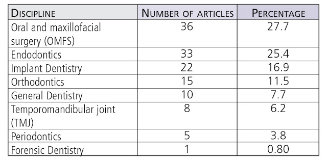 Summary of CBCT application-related articles according to dental specialty