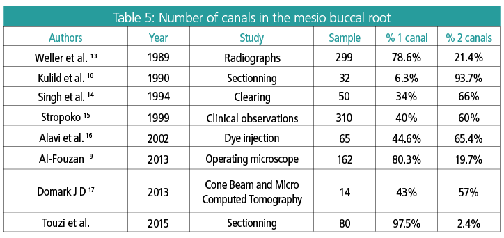 Table 5: Number of canals in the mesio buccal root