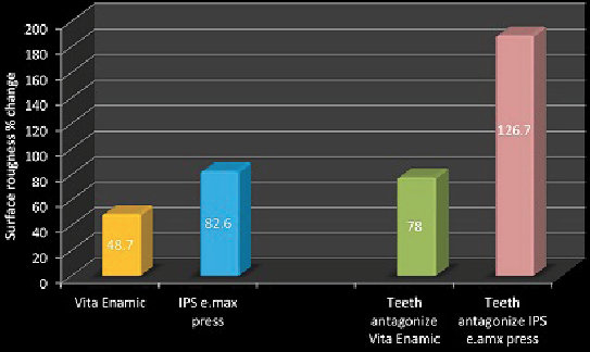 Fig. 4: Bar chart represents the mean surface roughness percent change in the two ceramic systems and natural teeth antagonist.