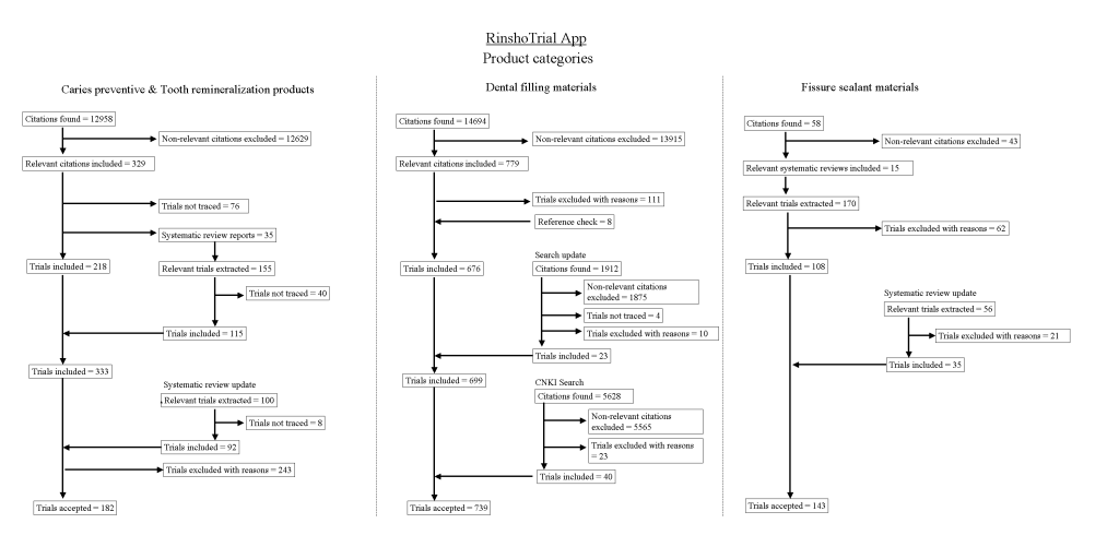"The clinical evidence-base of dental products and the ""RinshoTrial"" app as dissemination tool systematic review"